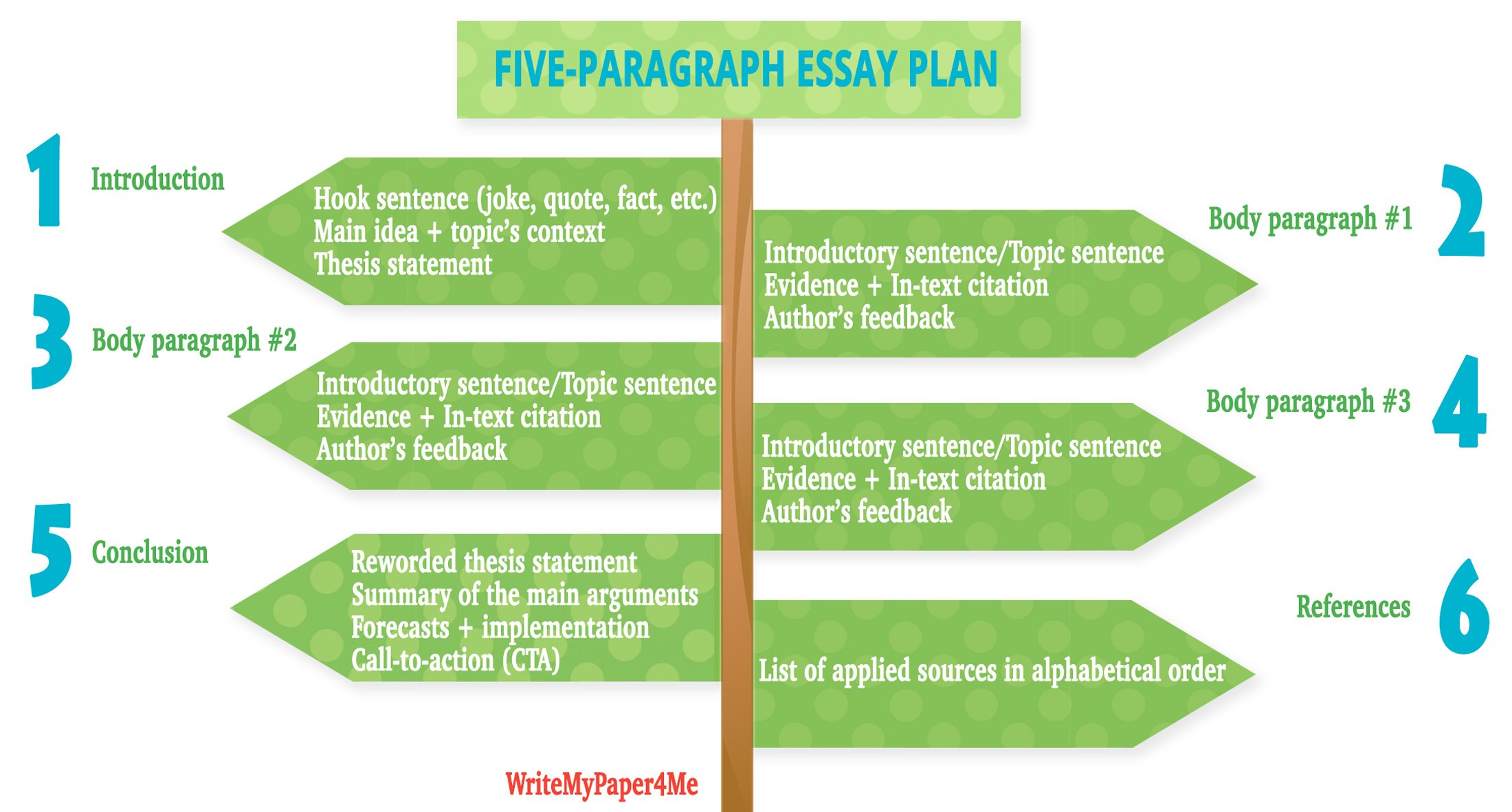 good 5 paragraph essay Here are simple formulas to write the 5-basic academic essay the 5-paragraph essay is a standard way to write most essays the 5-paragraph essay has an introduction, 3 body paragraphs, and a conclusion.